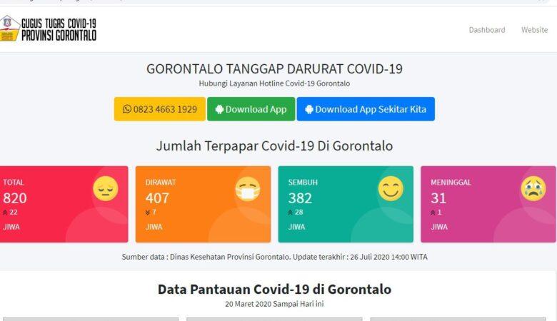 Covid-19 Data Gorontalo