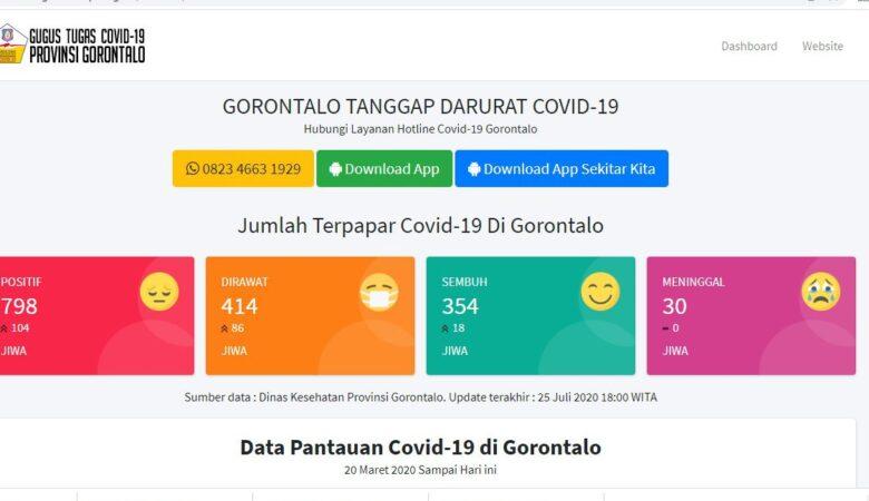 Data Covid Gorontalo