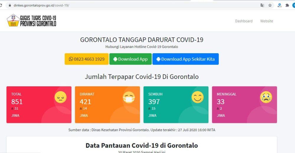 Gorontalo Pasien Covid