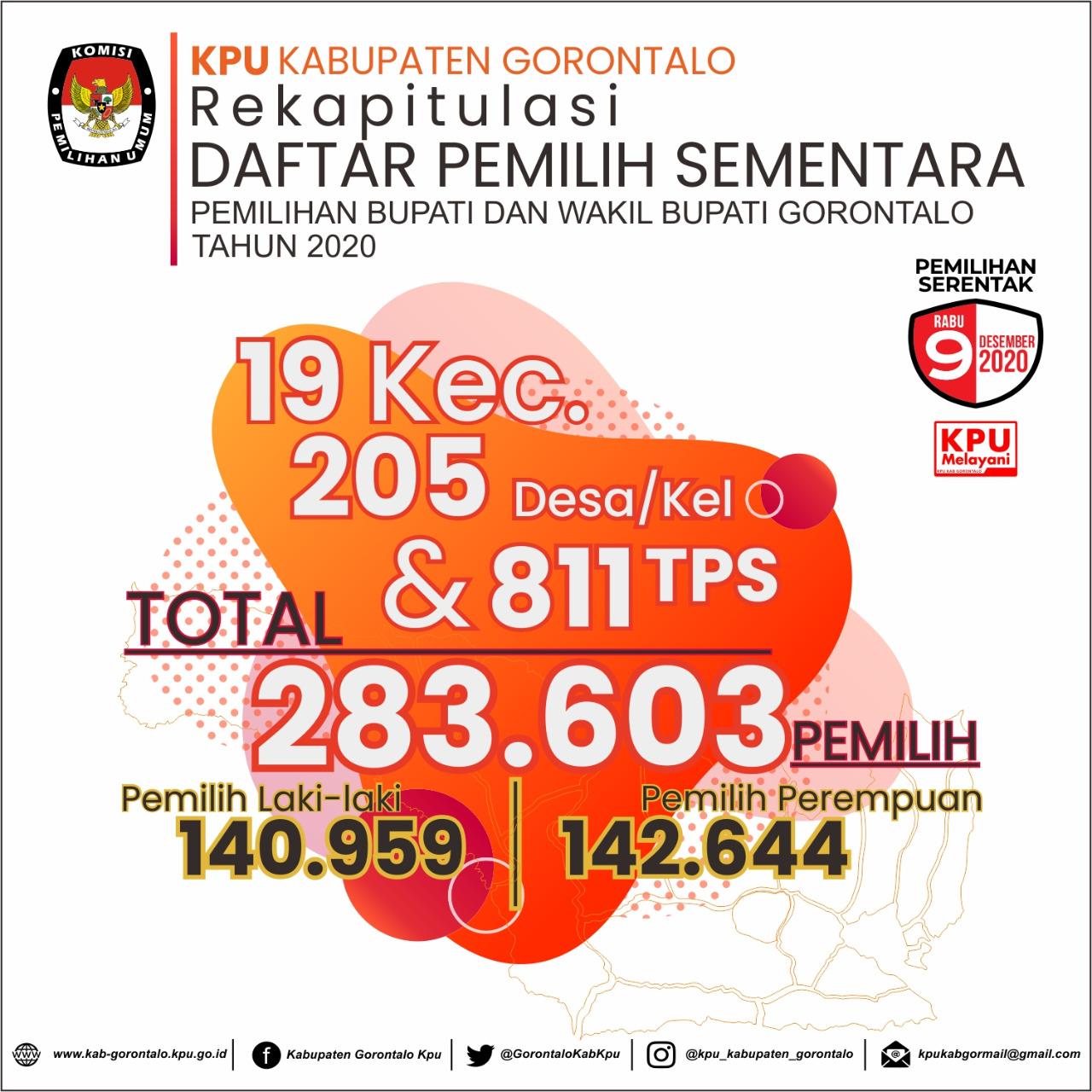 DPS Kab Gorontalo