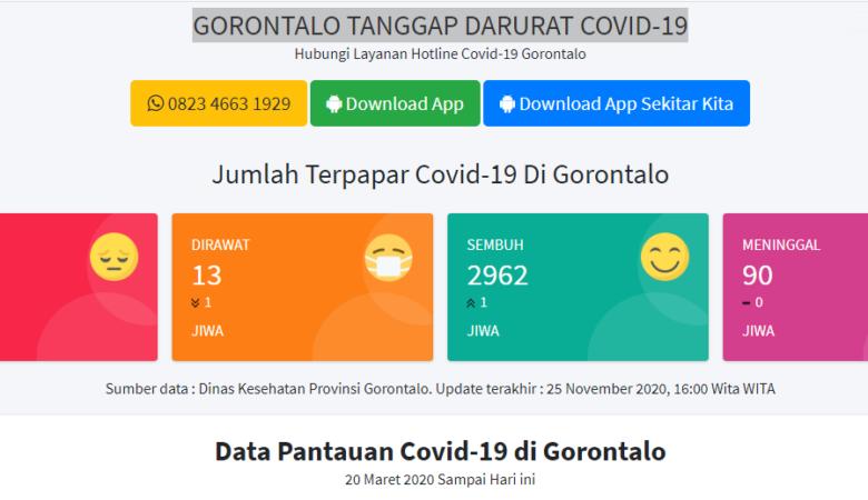 Gorontalo Zona Hijau